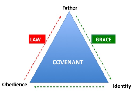 covenant triangle