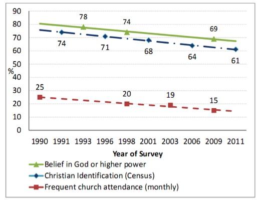Australian Christians