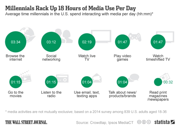 chartoftheday_2002_Time_millennials_spend_interacting_with_media_n