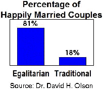 graph percentage happily married