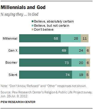 millennials and God