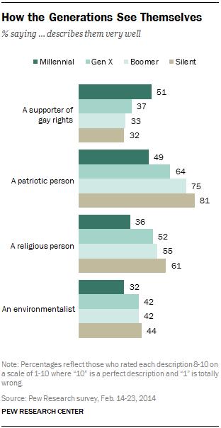 millennials see themselves