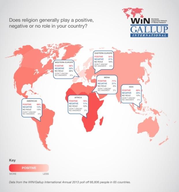 WIN-Gallup-International-Religion
