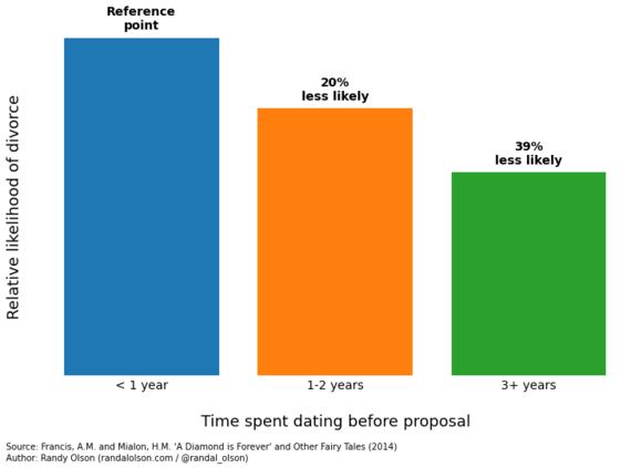 2014-10-11-marriagestabilitydating-thumb