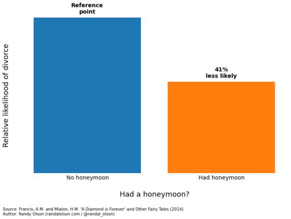 2014-10-11-marriagestabilityhoneymoon-thumb